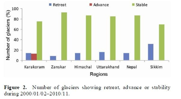 10 mag 14 himalayan_glaciers_stable