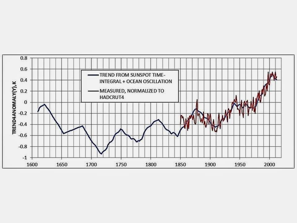 29 giu 14 Slide5 - Il Sole, e non la CO2, è sufficiente a spiegare le variazioni termiche degli ultimi 400 anni!