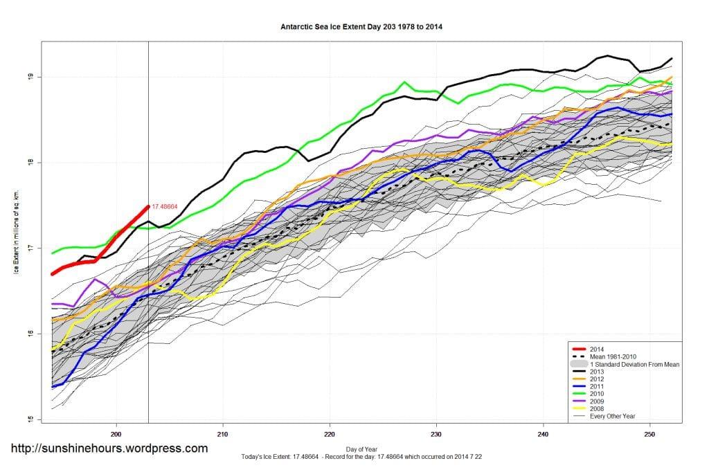 24 lug 14 antarctic sea ice extent 23Jul2014 - E' ancora record storico per i ghiacci Antartici...