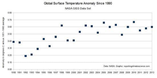 20 ago 14 gw1 -  La sparizione del Global Warming, si cercano le cause!