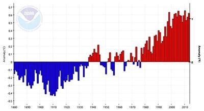 10 set 14 global temp anomalies -  La sparizione del Global Warming, si cercano le cause!