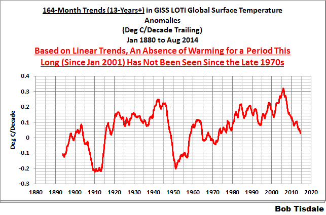 27 set 14 06-164-month-giss-trends