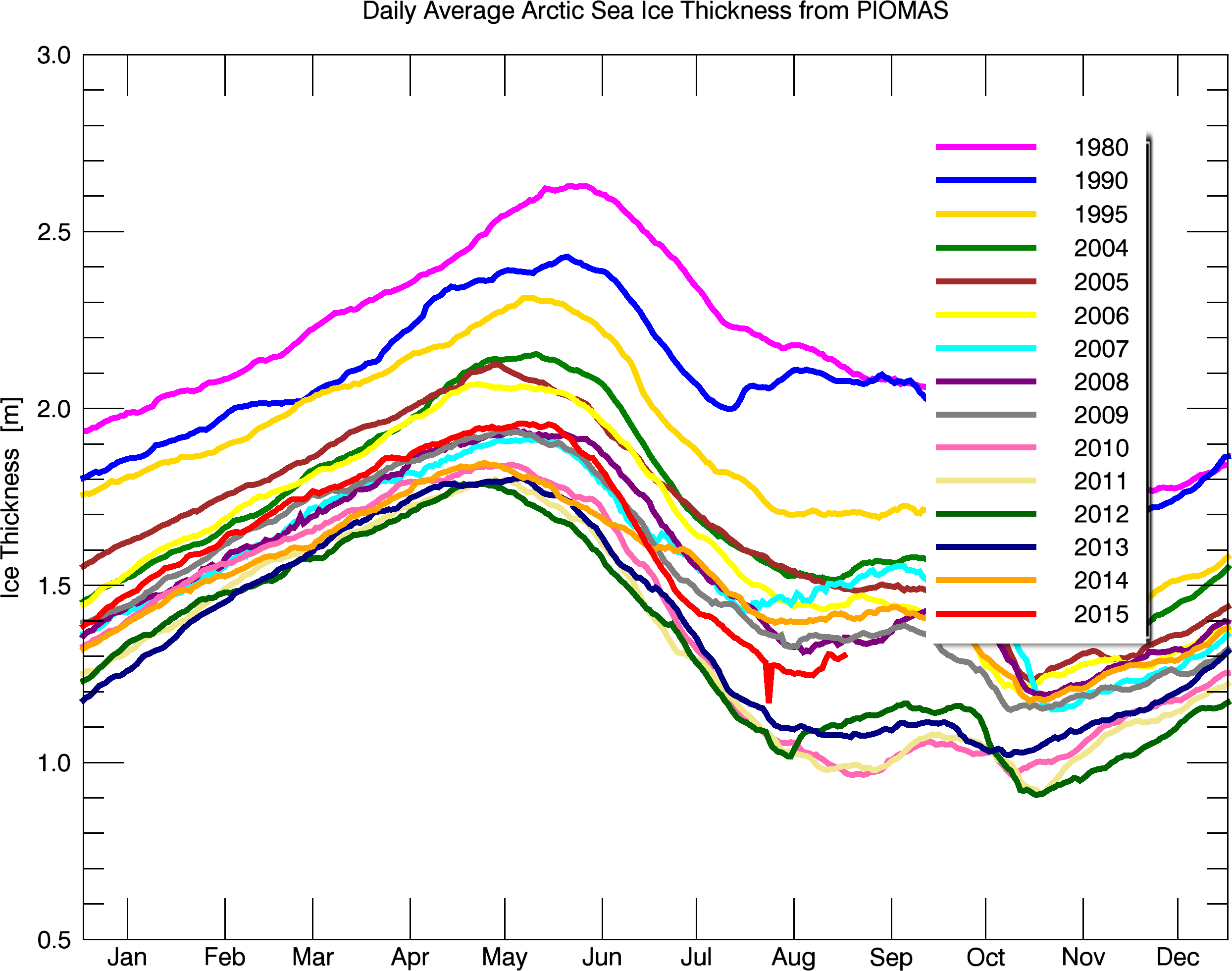 12 set 15 Bpiomas plot daily heff.2sst - Artico: minimo raggiunto, in anticipo sulla norma, quart'ultimo posto per estensione, ma recupero forte in spessore!