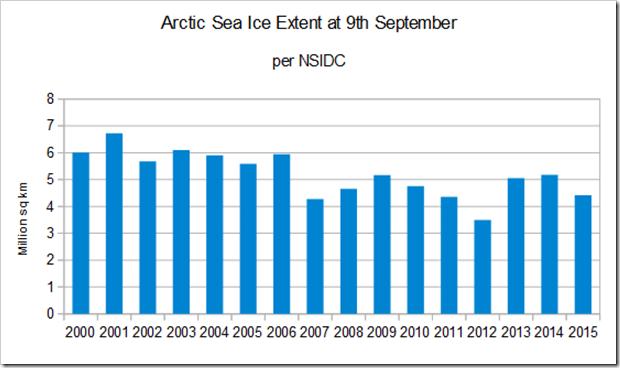 12 set 15 image thumb39 - Artico: minimo raggiunto, in anticipo sulla norma, quart'ultimo posto per estensione, ma recupero forte in spessore!