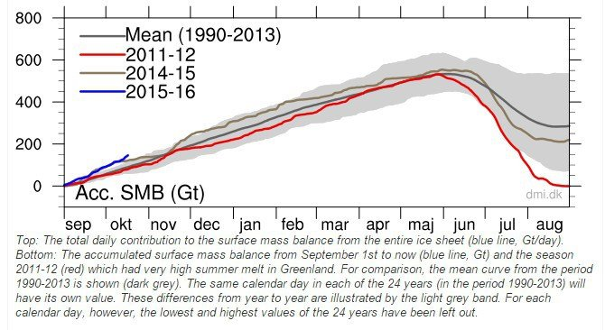 29 ott 15 Greenland ice growth blowing away records Oct20151 - Accumuli record di ghiaccio in Groenlandia!