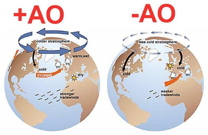 arctic oscillation - Neve Abruzzo: intense nevicate nei giorni scorsi, da domani attesi accumuli abbondanti