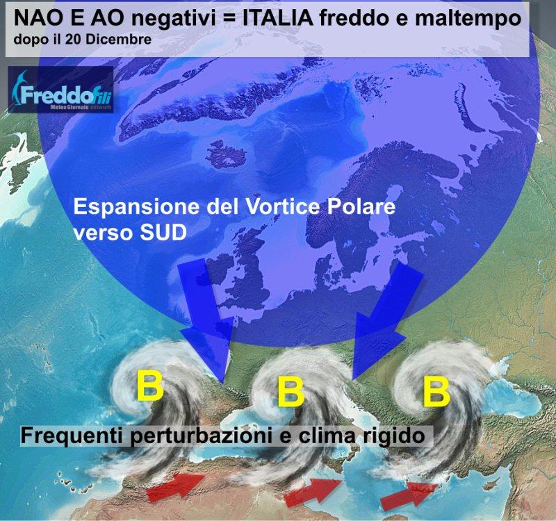 Gli effetti di NAO e AO negativi. Elaborazione grafica Meteo Giornale.