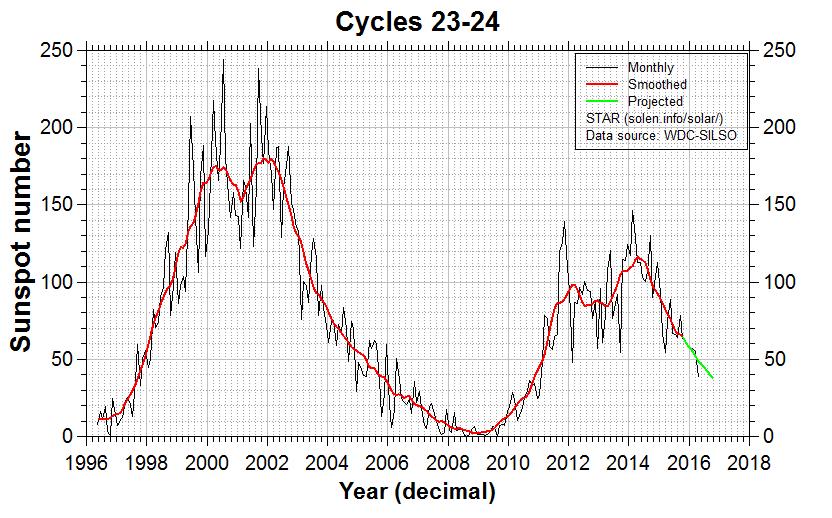 27 mag 16 cycles23 24 - Russia Orientale: il grafico delle temperature degli ultimi 5 secoli, mostra altri periodi più caldi dell'attuale!