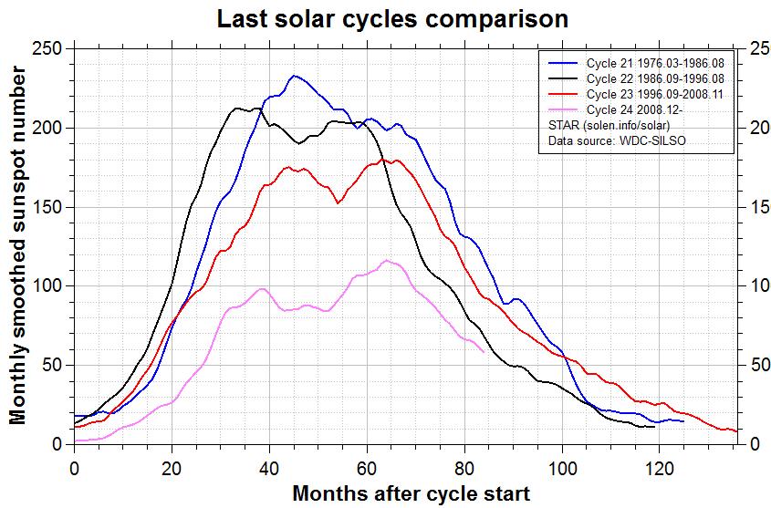 07 lug 16 comparison recent cycles - Russia Orientale: il grafico delle temperature degli ultimi 5 secoli, mostra altri periodi più caldi dell'attuale!