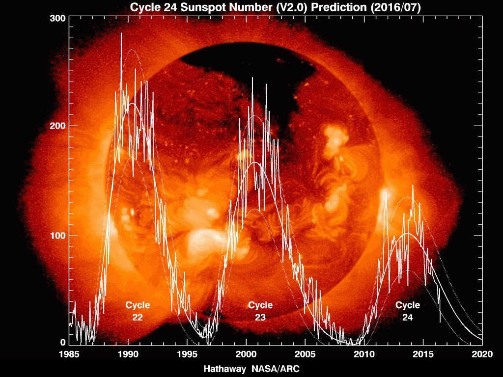 19 lug 16 solar - Russia Orientale: il grafico delle temperature degli ultimi 5 secoli, mostra altri periodi più caldi dell'attuale!