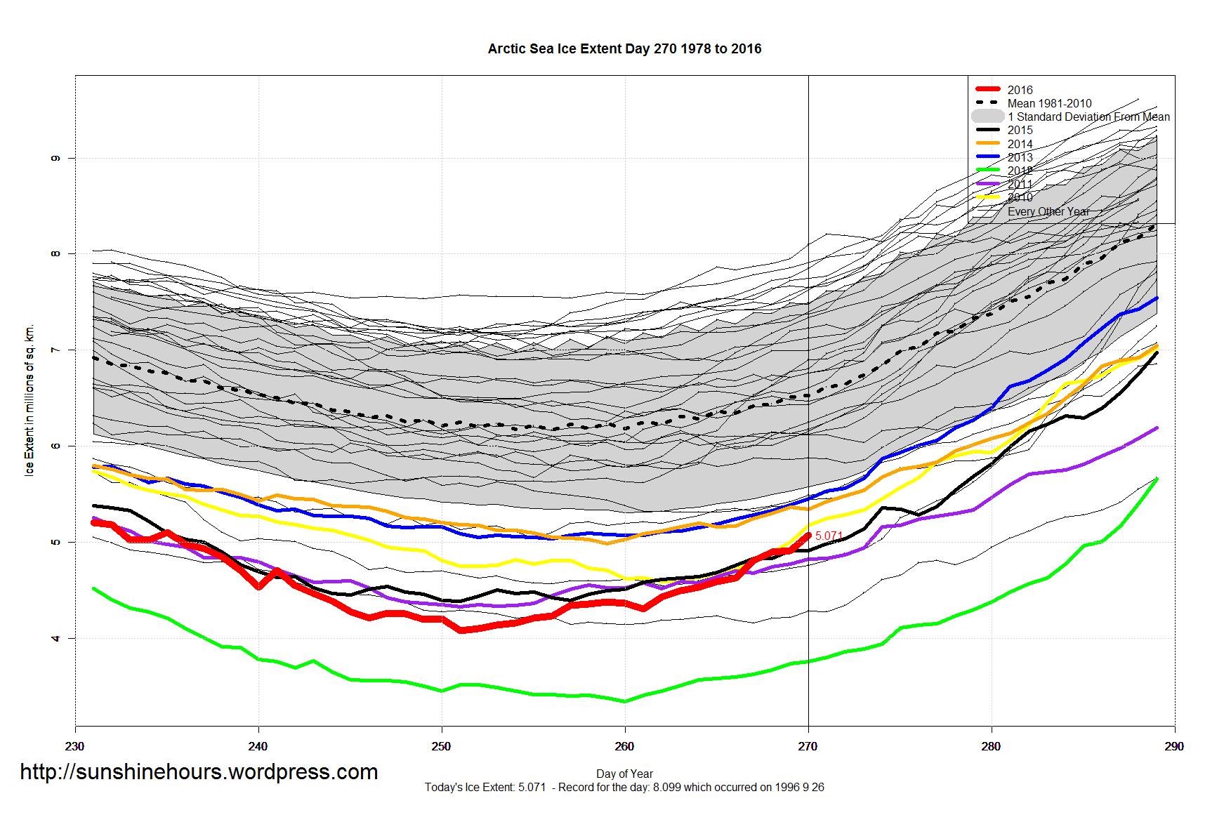 27 set 16 arctic sea ice extent zoomed 2016 day 270 1981 2010 - Washington DC: Il mese di maggio più freddo e piovoso di sempre!