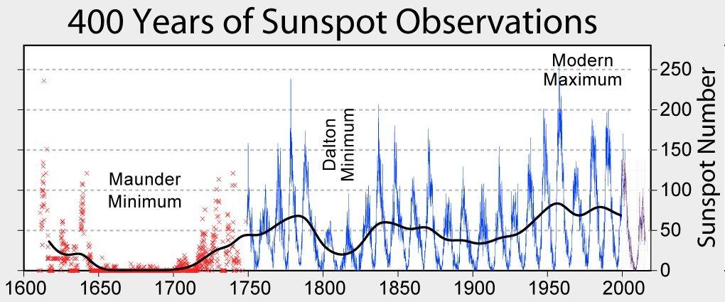 14 ott 16 solar activity - Prima neve sulle pianure tedesche?